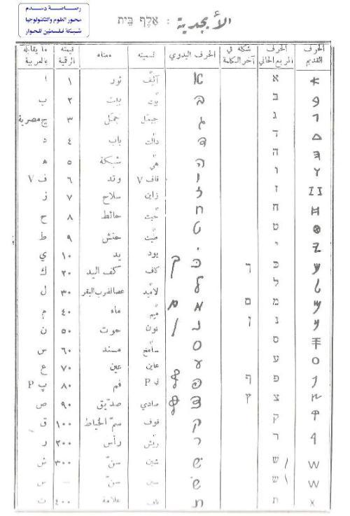 دروس فى اللغة العبرية وقائمة الابجدية العبرية Iii Ahmmed Iii